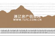 报告:百城土储去化周期上行 11城去化周期超三年